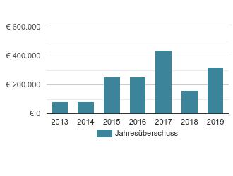 Möbel Rau GmbH, Kirchheim unter Teck - Möbelgeschäft