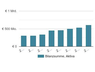 Verti Versicherung Ag Teltow Nichtlebensversicherungen